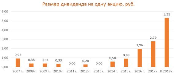 Размер дивидендов ММК и прогноз от ФИНАМ.