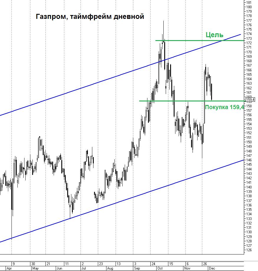 Технический анализ акций Газпрома от БКС: двойная вершина? Восходящий тренд в силе.