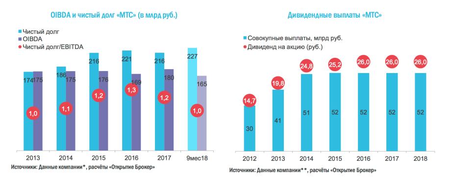 OIBDA и дивиденды МТС за 2012-2018. Источник: Открытие-брокер.