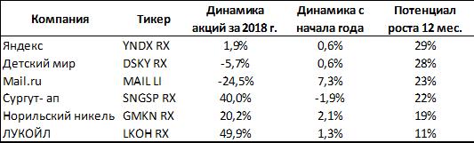 Топ акций от ITI Capital к покупке на 2019