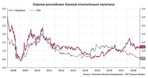 Оценка российских банков относительно капитала. Кит-Финанс Брокер.