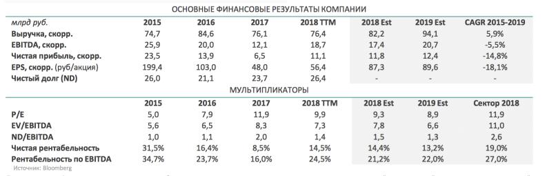 Финансовые показатели и мультипликаторы РУСАГРО от аналитиков QBF. прогноз на 2019.