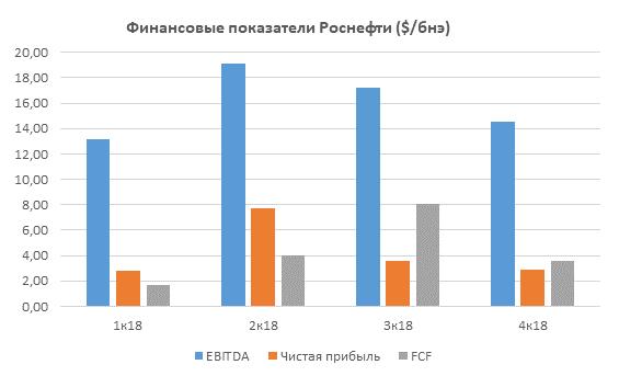 Финансовые показатели Роснефти ($/бнэ). Источник: ITI Capital.