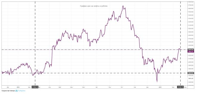 График рублевых цен на нефть (нефть в рублях). Источник: Кит-Финанс