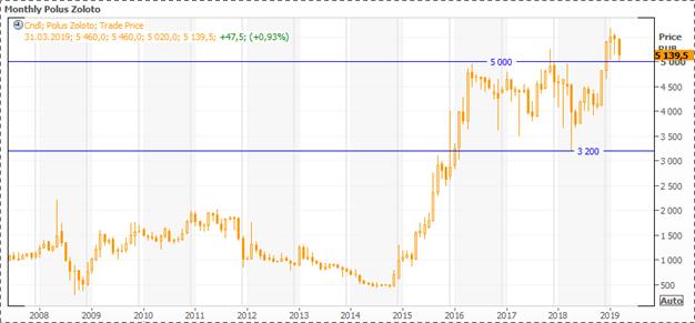 Акции Полюс Золота: инвестидея и теханализ