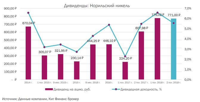 Дивиденды ГМК Норильский Никель, Прогноз дивидендов от Кит Финанс