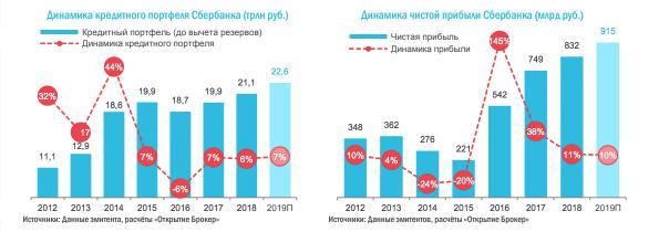 Графики динамики чистой прибыли Сбербанка. Источник: Открытие Брокер
