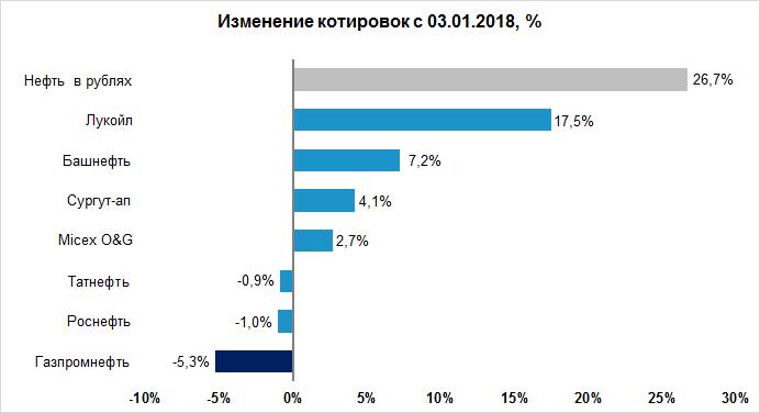 Сравнительная динамика акций Газпромнефти и нефтянки с начала 2019 года. Источник: инвестидея БКС