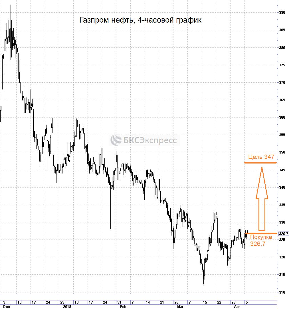 График динамики акций Газпромнефти. Торговый план: покупка на отскок. Источник: инвестидея БКС