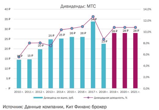 Дивиденды МТС - прогноз на 2019 , 2020 и 2021 от аналитиков брокера КИТ-Финанс