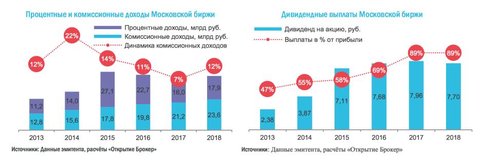 Финансовые показатели и дивиденды Московской Биржи