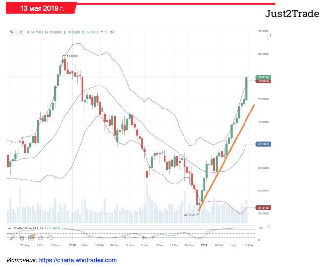 Технический анализ акций TSN от WhoTrades (Just2Trade)