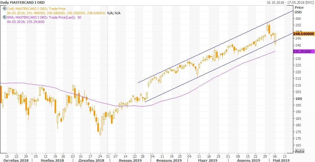 Анализ акций Мастер Кард от Финама