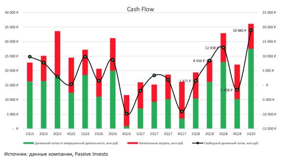 Денежный поток и прибыль Фосагро