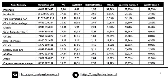 Сравнительный анализ Фосагро по мультипликаторам.