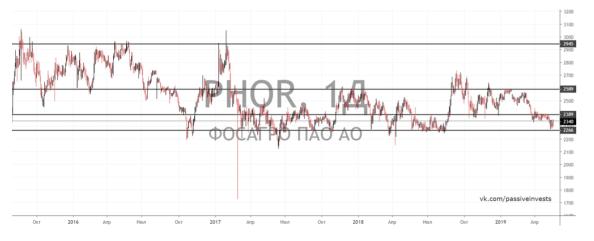 Технический анализ акций Фосагро - график недельный. Инвестидея от Passive Invests
