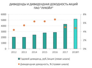 Дивиденды и дивидендная доходность акций Лукойла