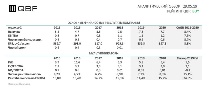 Финансовые показатели и мультипликаторы Лукойла.