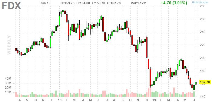 С технической точки зрения акции формируют разворотный паттерн, что является сигналом о возможной коррекции. Последний раз такая картина была в декабре 2018 года, после чего последовал сильный отскок на 31%