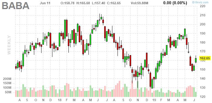 График акций Alibaba. Инвестидея от QBF на 2019