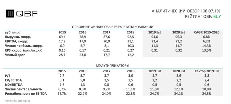Финансовые показатели и мультипликаторы акций ТГК-1. Инвестиционна идея от QBF.