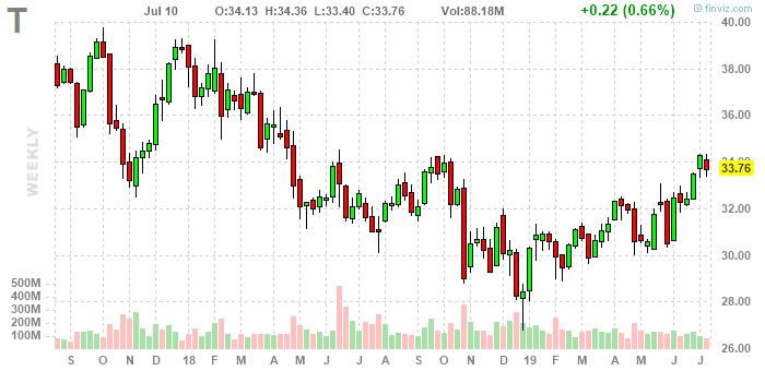Прогноз акций At & T