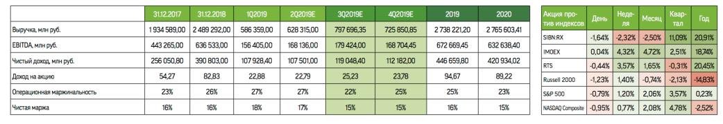 Мультипликаторы и прогноз финансовых показателей Газпромнефти