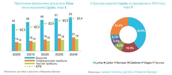 Прогнозные финансовые результаты Pfizer после выделения Upjohn, млрд $. Источник: Открытие Брокер.