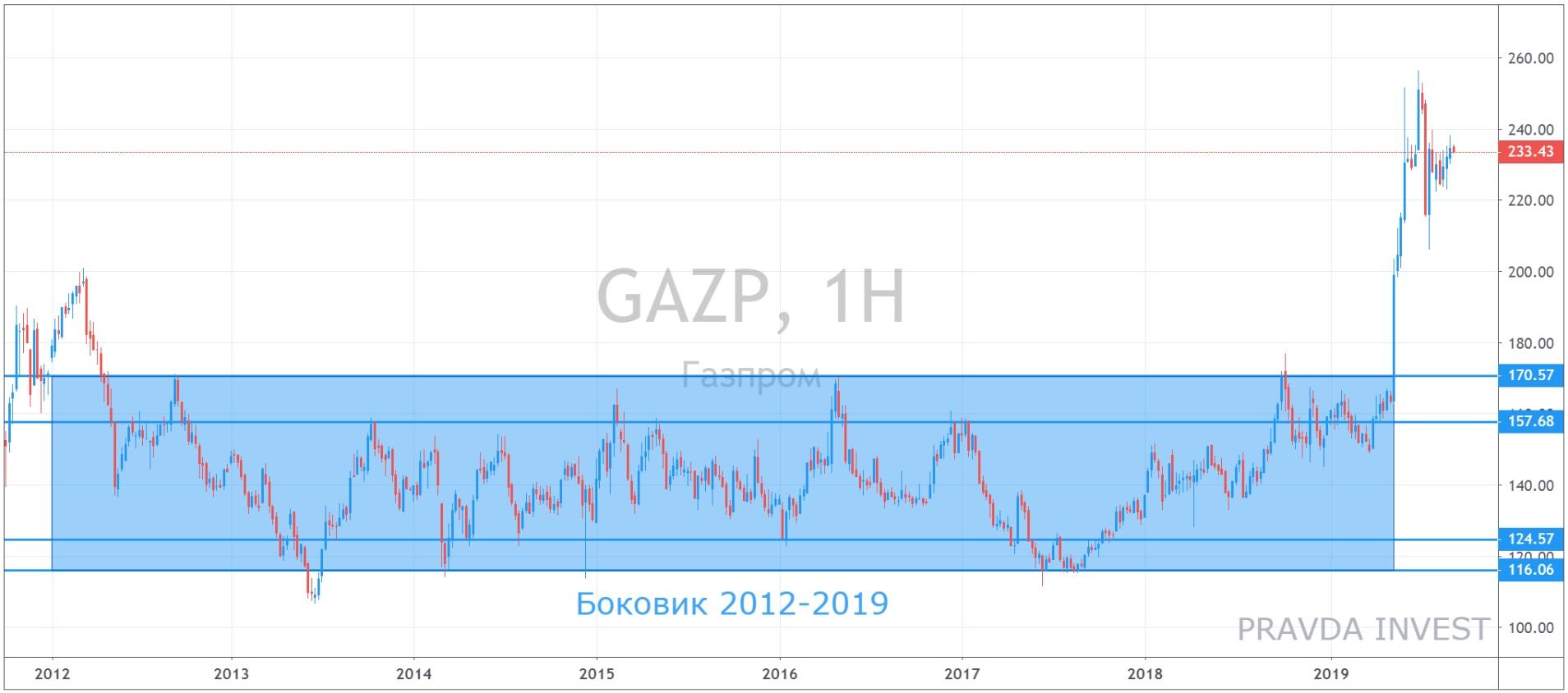 График акций Газпрома - выход из боковика. Идея от PRAVDA Invest