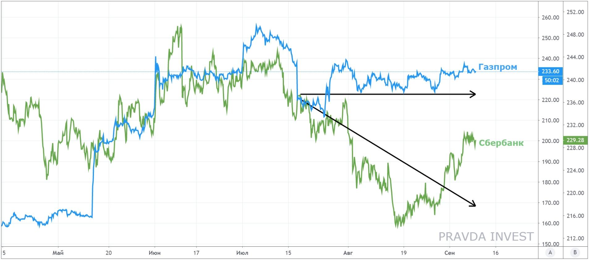 Газпром смотрится лучше Сбербанка по динамике после ралли. Идея от Правда Инвест.
