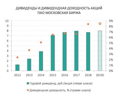 Дивиденды и дивидендная доходность акций Московской Биржи