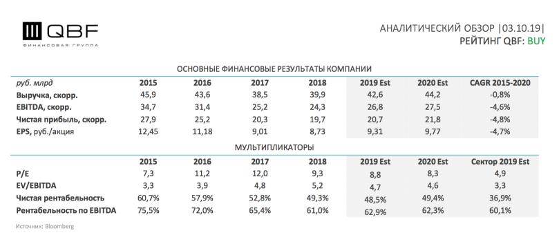 Финансовые показатели - выручка и прибыль Мосбиржи , и прогноз д 2020
