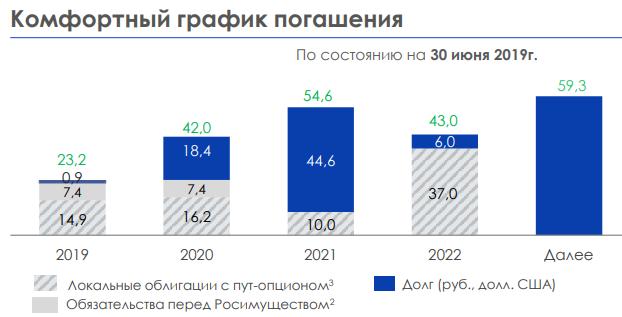 График погашений облигаций эмитента АФК Система до 2023 года