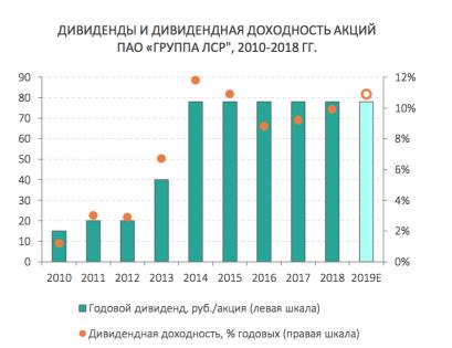 Дивиденды ЛСР и прогноз на 2019