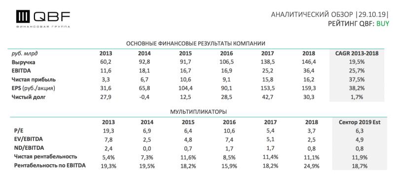 Финансовые показатели: какая выручка и прибыль у ЛСР?