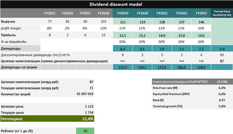 Сколько стоят акции Черкизово по фундаментальному анализу? Прогноз выручки и прибыль Черкизово на 2020, 2021, 2022 гг. От ДОХОДа.