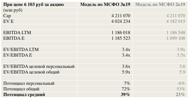 Мультипликаторы и анализ финансовых коэффициентов Лукойла на 2020 , прогноз