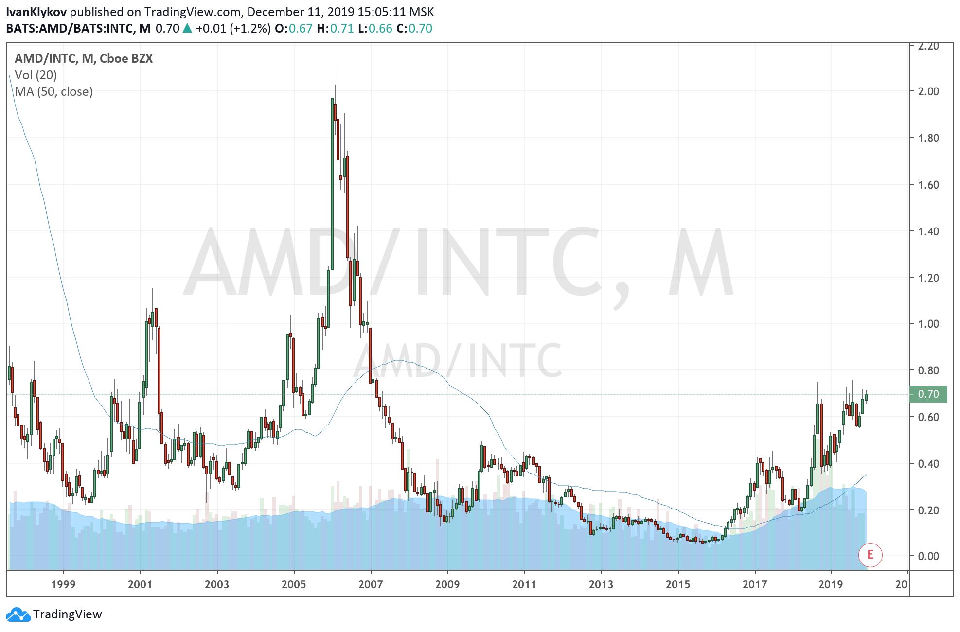 Покупка отношения AMD:INTC Текущее соотношение цен AMD:INTC : 0,69
