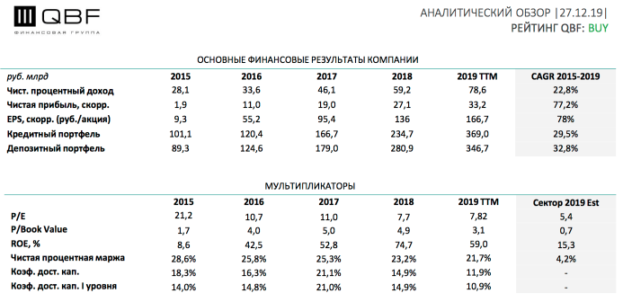 Мультипликаторы и финансовый анализ акций Тинькофф, Прогноз выручки и прибыли