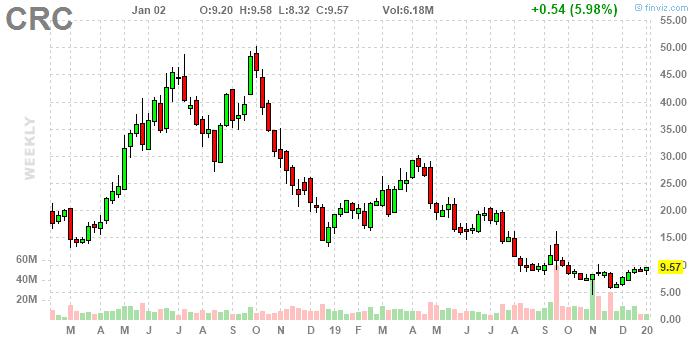 График акций CRC - недельный, разворот?