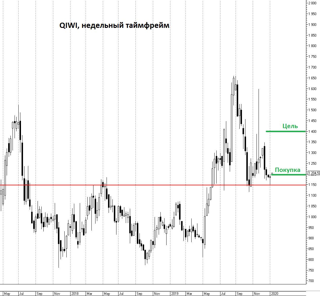 График акций Qiwi - теханализ от БКС, прогноз цены, инвестидея по Киви