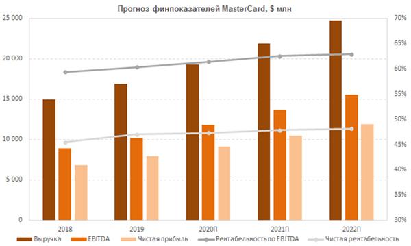 Финам прогнозирует прибыли и выручку Мастер Кард до 2022 года.