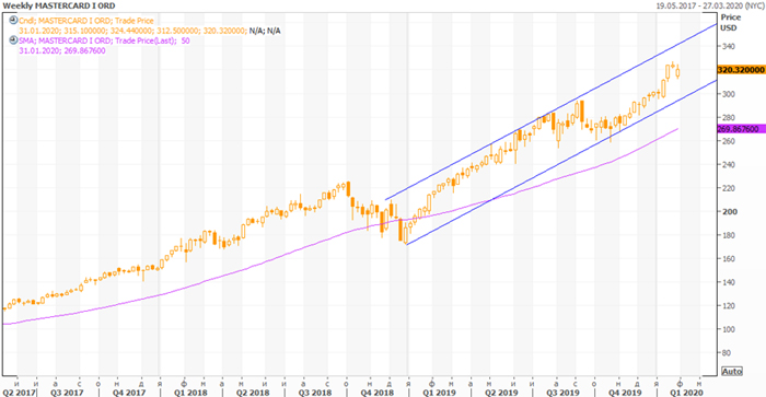 Растущий тренд на графике MA (NASDAQ)
