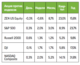 Инвесторы Zendesk познают Дзен