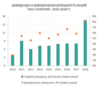 Газпром отплатит добром