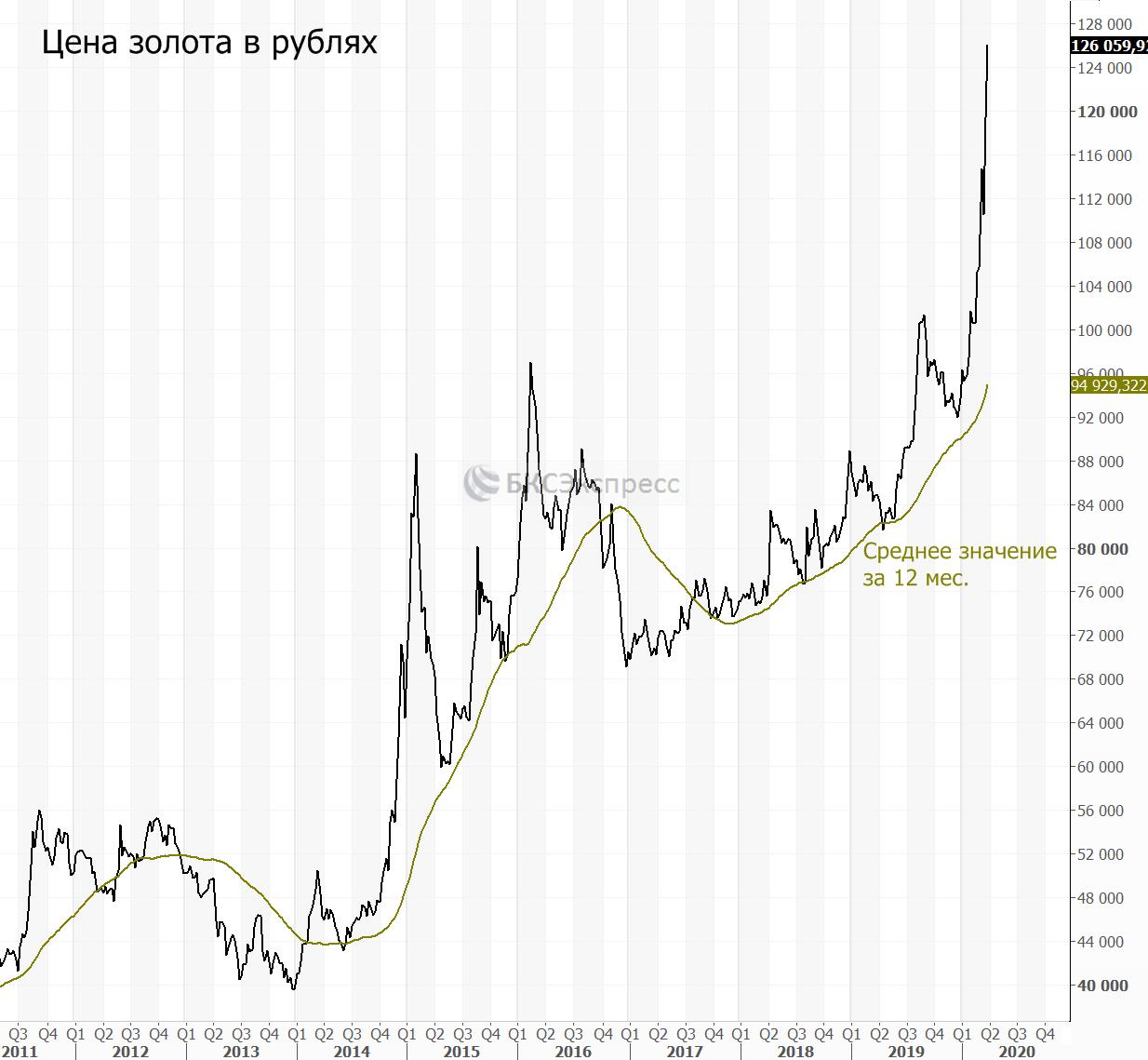 График цены золота в рублях. Идея от БКС