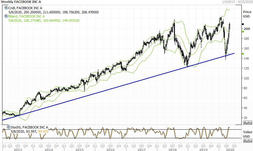 График недельный акций Фейсбук, теханализ, тренд