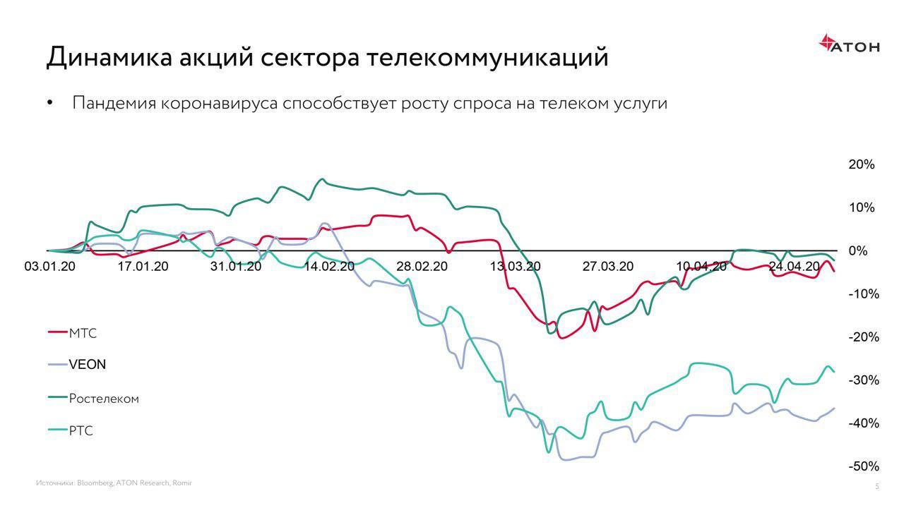 Динамика акций сектора телекоммуникаций.