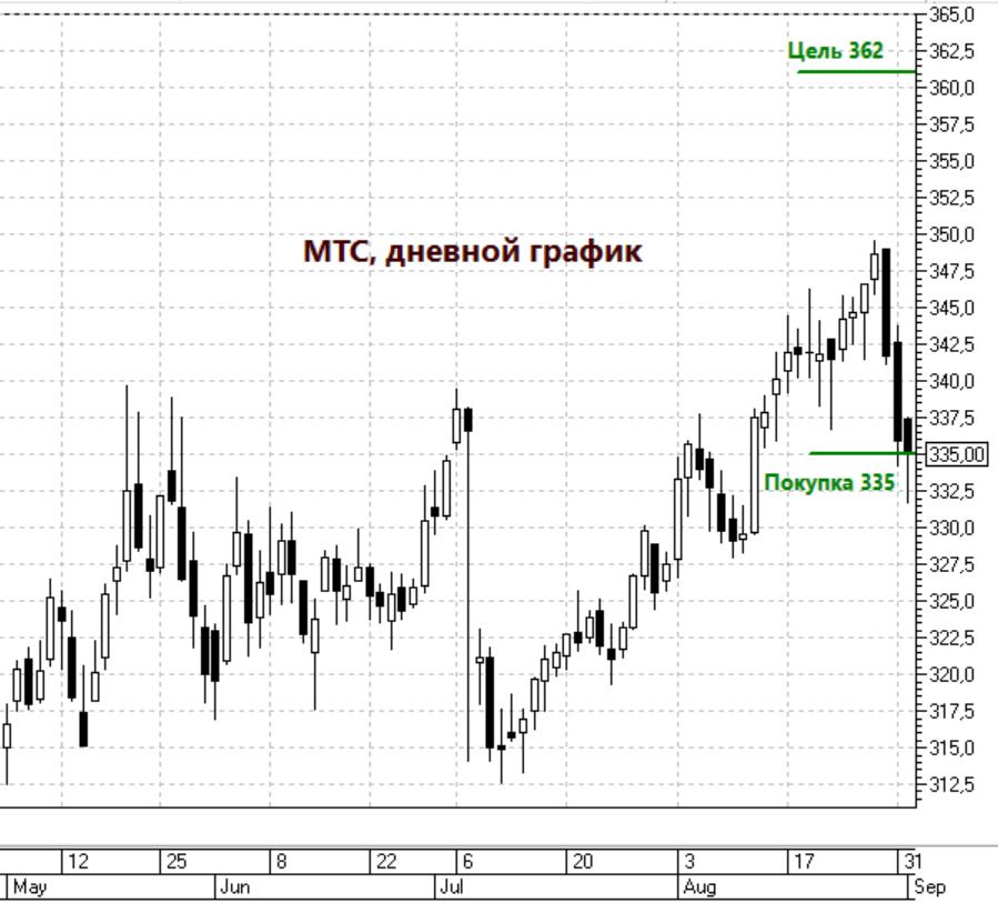 Дневной график акций МТС - БКС ждут закрытие гэпа и рост акций.