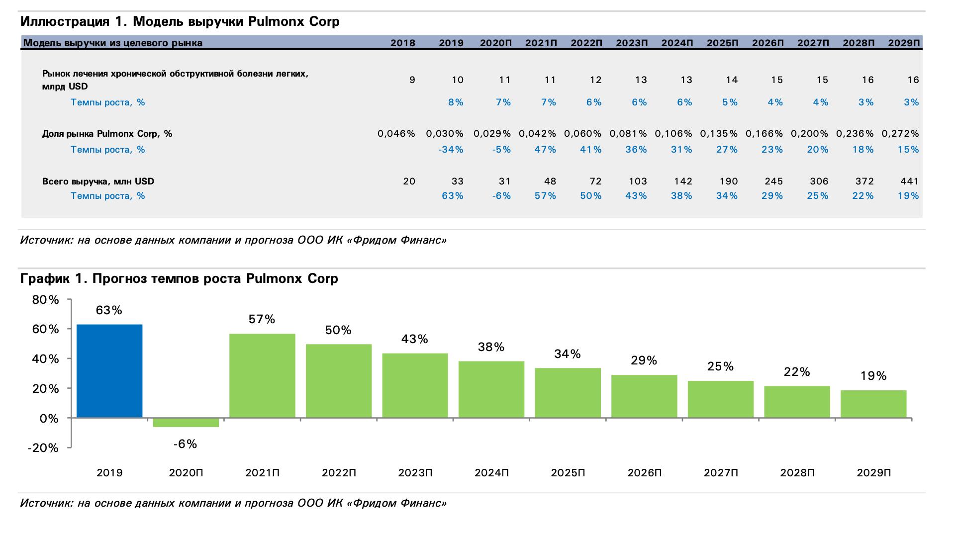 IPO Pulmonx - дышите глубже